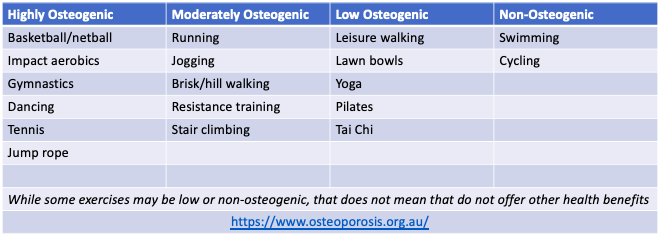 Exercise for Bone Health Part 2: Optimising Bone Density Through Exercise